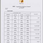 (العربية) بكالوريا 2020 – إحصاء نتائج الدورتين