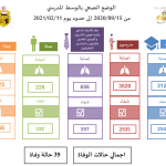 Suivi de l'état de sanitaire en milieu scolaire jusqu'au 11 Février 2021